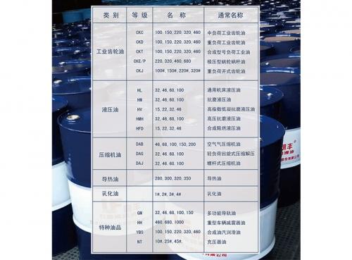 Industrial lubricant series